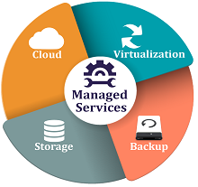 Managed IT Services in Northborough, Shrewsbury, Westborough
