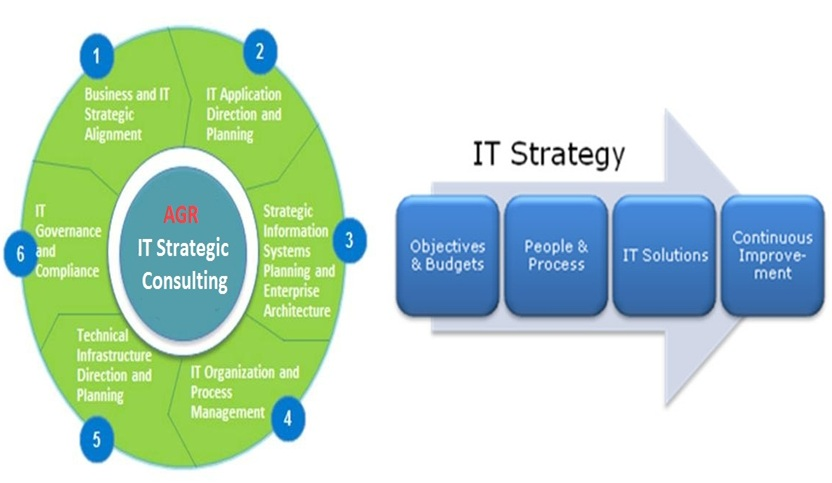 It Strategic Consulting Services
