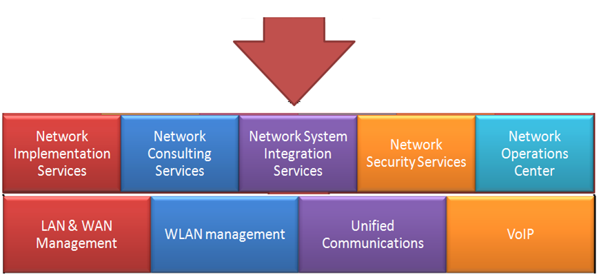 Networking Implementation Services, Network Consulting Services, Network System Integration Services, Network Security Services, Network Operation Center, Lan & Wan Management, Wlan Management, Unified Communications, VoIP